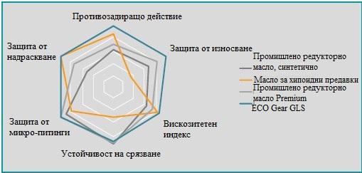 Сравнение на синтетичните масла за промишлени редуктори и маслата за автомобилни скоростни кутии.